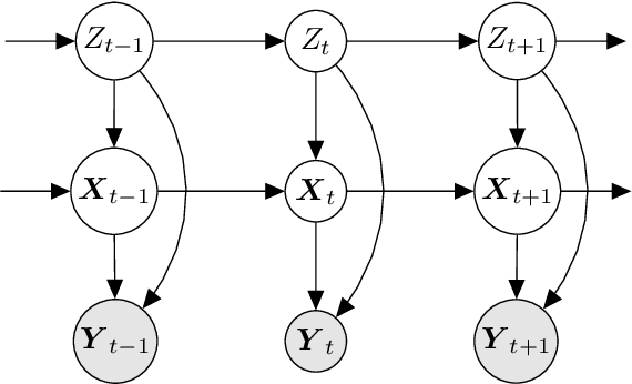 Figure 1 for Variational Inference and Learning of Piecewise-linear Dynamical Systems