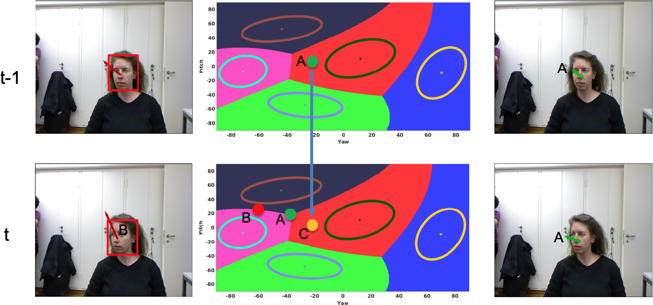 Figure 2 for Variational Inference and Learning of Piecewise-linear Dynamical Systems