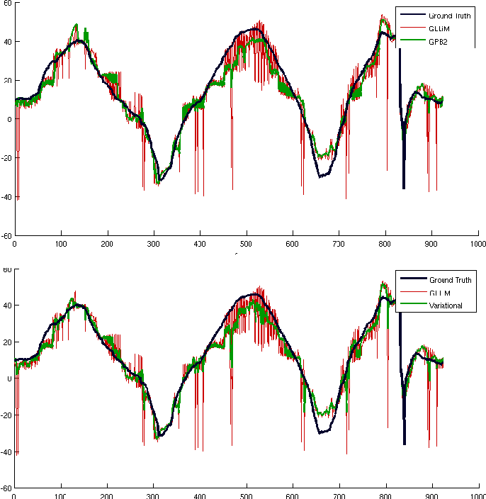 Figure 3 for Variational Inference and Learning of Piecewise-linear Dynamical Systems