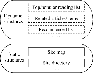 Figure 1 for Navigation Objects Extraction for Better Content Structure Understanding