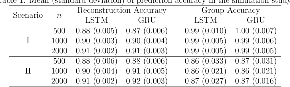 Figure 2 for An Exploratory Analysis of the Latent Structure of Process Data via Action Sequence Autoencoder