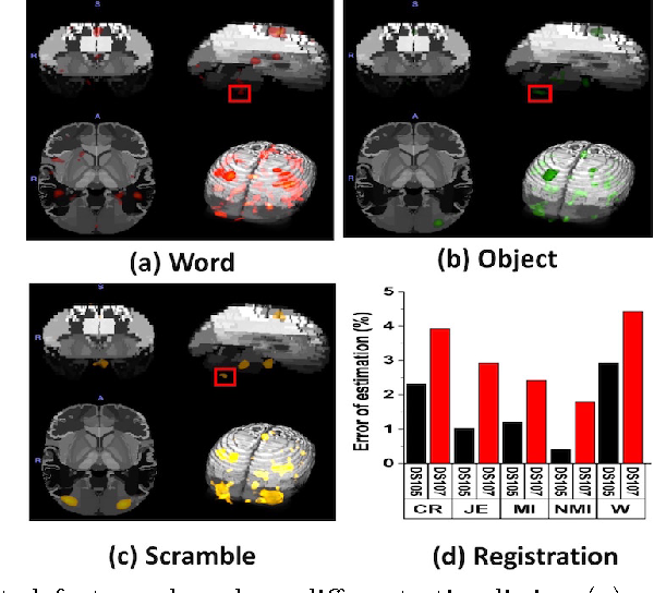 Figure 3 for Decoding visual stimuli in human brain by using Anatomical Pattern Analysis on fMRI images