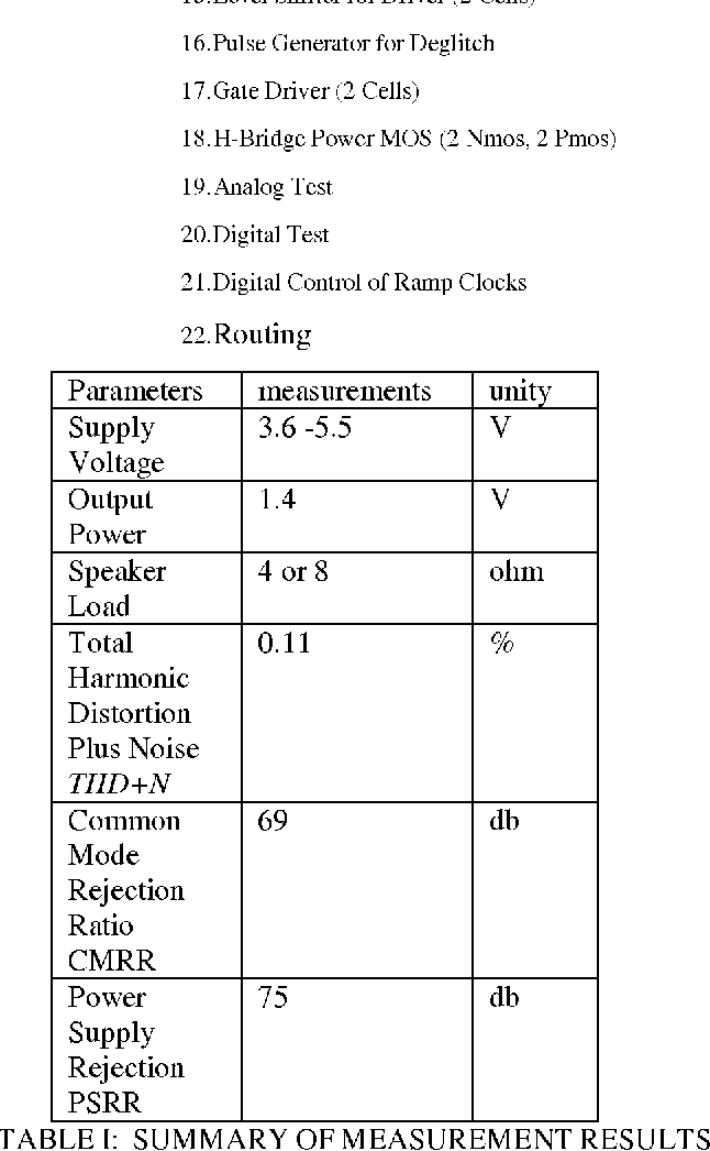 Table I from Class D Audio Amplifier Design Theory and Design