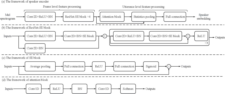 Figure 1 for Improving robustness of one-shot voice conversion with deep discriminative speaker encoder