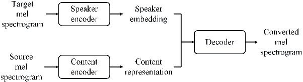 Figure 3 for Improving robustness of one-shot voice conversion with deep discriminative speaker encoder