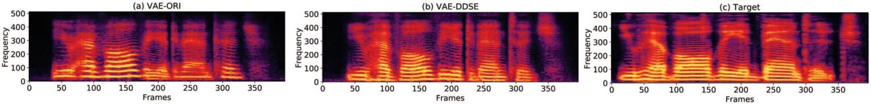 Figure 4 for Improving robustness of one-shot voice conversion with deep discriminative speaker encoder