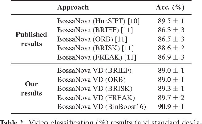 Table 2. Video classification (%) results (and standard deviations) of our approach and published results on Pornography dataset [10].