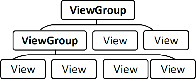 Figure 1 for AppQ: Warm-starting App Recommendation Based on View Graphs