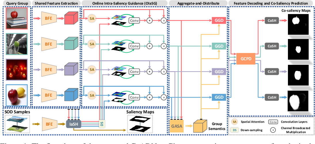 Figure 1 for CoADNet: Collaborative Aggregation-and-Distribution Networks for Co-Salient Object Detection