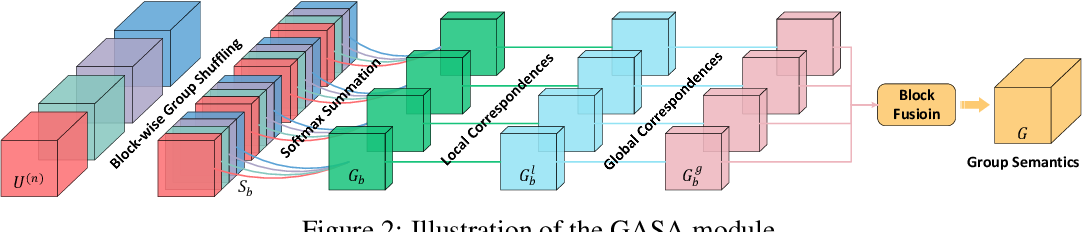 Figure 2 for CoADNet: Collaborative Aggregation-and-Distribution Networks for Co-Salient Object Detection