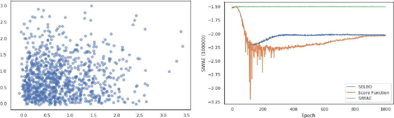 Figure 2 for Automatic Differentiation Variational Inference with Mixtures