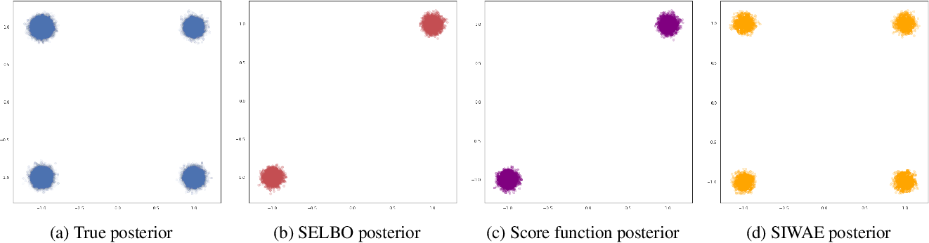 Figure 3 for Automatic Differentiation Variational Inference with Mixtures