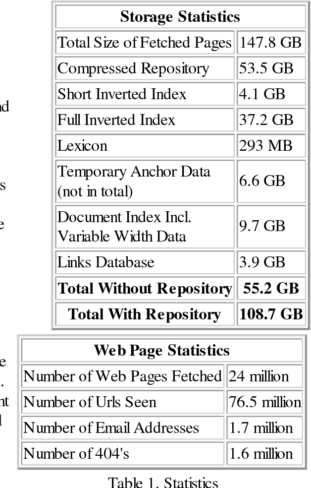 Figure 3 From The Anatomy Of A Large Scale Hypertextual Web Search