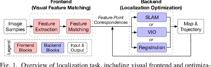 Figure 1 for An Energy-Efficient Quad-Camera Visual System for Autonomous Machines on FPGA Platform