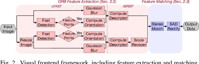 Figure 2 for An Energy-Efficient Quad-Camera Visual System for Autonomous Machines on FPGA Platform