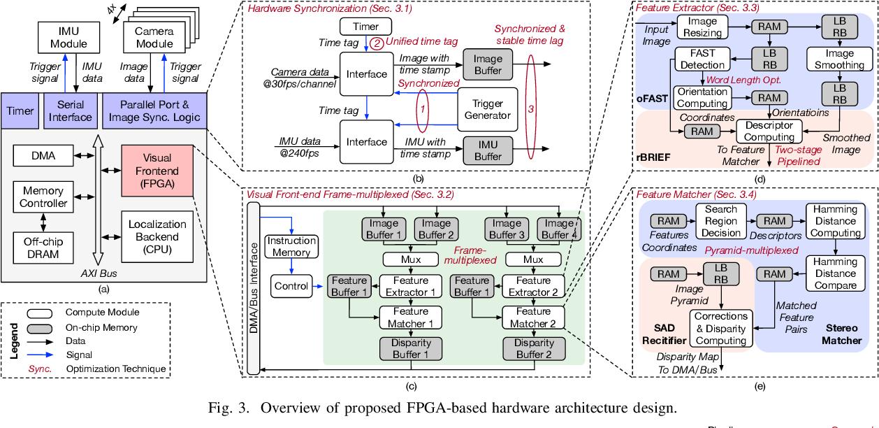 Figure 3 for An Energy-Efficient Quad-Camera Visual System for Autonomous Machines on FPGA Platform