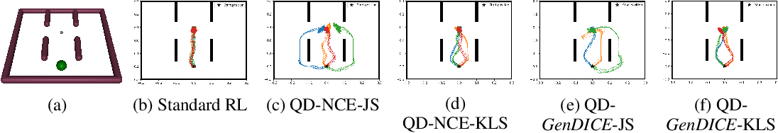 Figure 3 for Harnessing Distribution Ratio Estimators for Learning Agents with Quality and Diversity