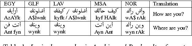 Figure 1 for Automatic Dialect Detection in Arabic Broadcast Speech