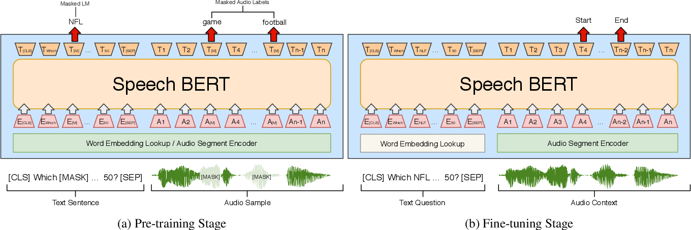 Figure 1 for SpeechBERT: Cross-Modal Pre-trained Language Model for End-to-end Spoken Question Answering