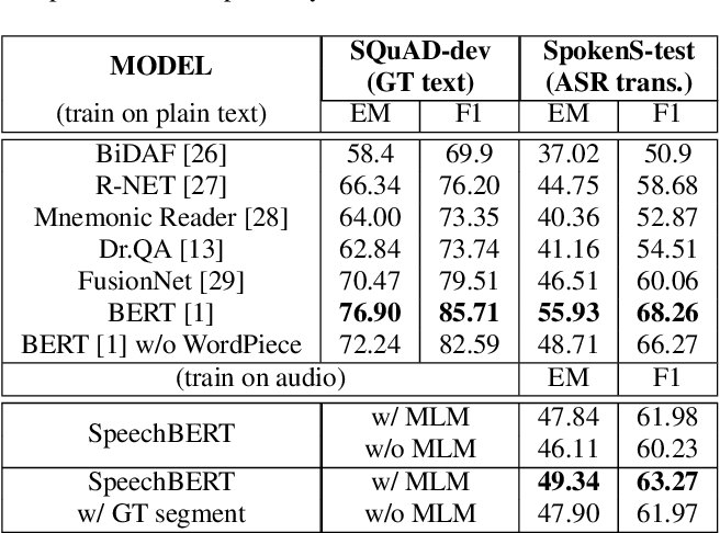 Figure 2 for SpeechBERT: Cross-Modal Pre-trained Language Model for End-to-end Spoken Question Answering
