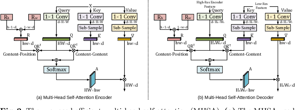 Figure 3 for UTNet: A Hybrid Transformer Architecture for Medical Image Segmentation