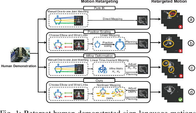 Figure 1 for Dynamic Movement Primitive based Motion Retargeting for Dual-Arm Sign Language Motions