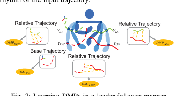 Figure 3 for Dynamic Movement Primitive based Motion Retargeting for Dual-Arm Sign Language Motions