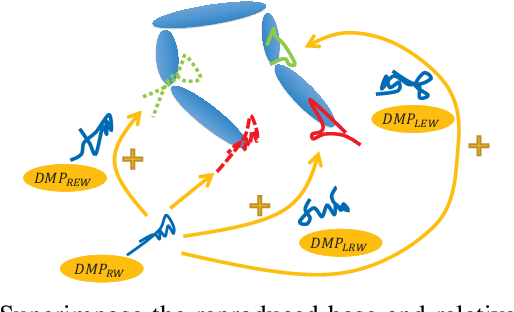 Figure 4 for Dynamic Movement Primitive based Motion Retargeting for Dual-Arm Sign Language Motions