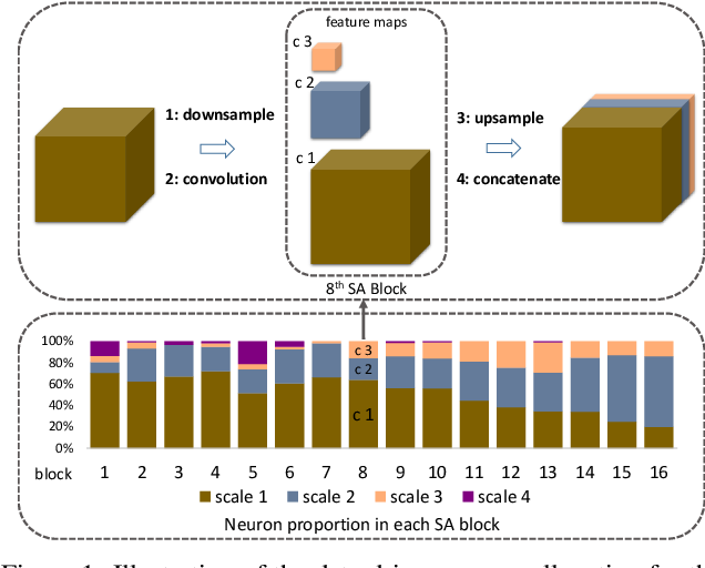 Figure 1 for Data-Driven Neuron Allocation for Scale Aggregation Networks