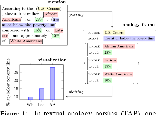 Figure 1 for Textual Analogy Parsing: What's Shared and What's Compared among Analogous Facts