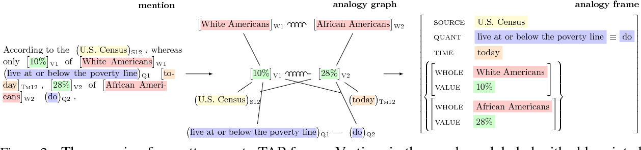 Figure 3 for Textual Analogy Parsing: What's Shared and What's Compared among Analogous Facts