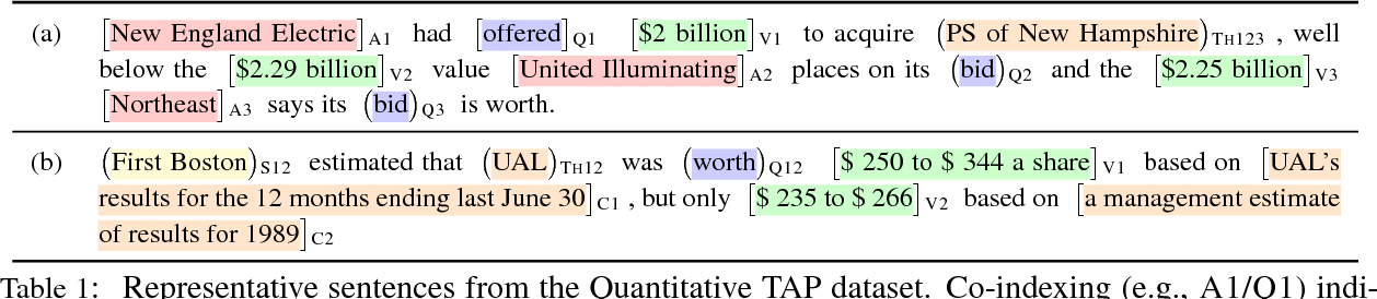 Figure 2 for Textual Analogy Parsing: What's Shared and What's Compared among Analogous Facts