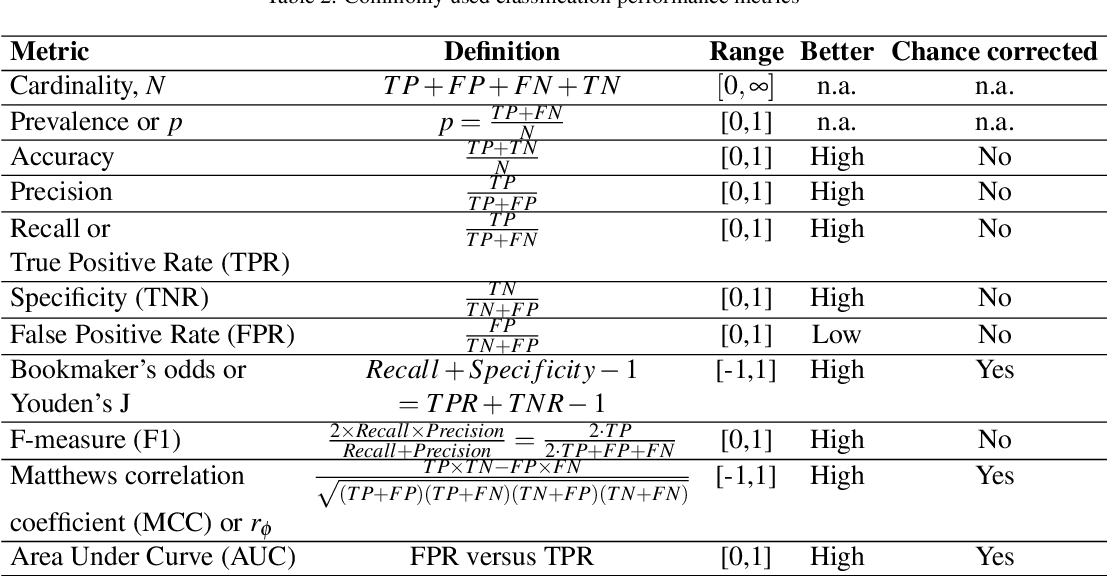 Figure 3 for The impact of using biased performance metrics on software defect prediction research