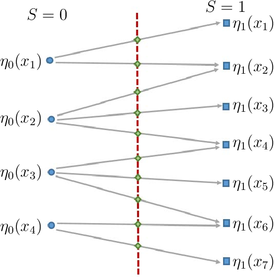 Figure 1 for Projection to Fairness in Statistical Learning