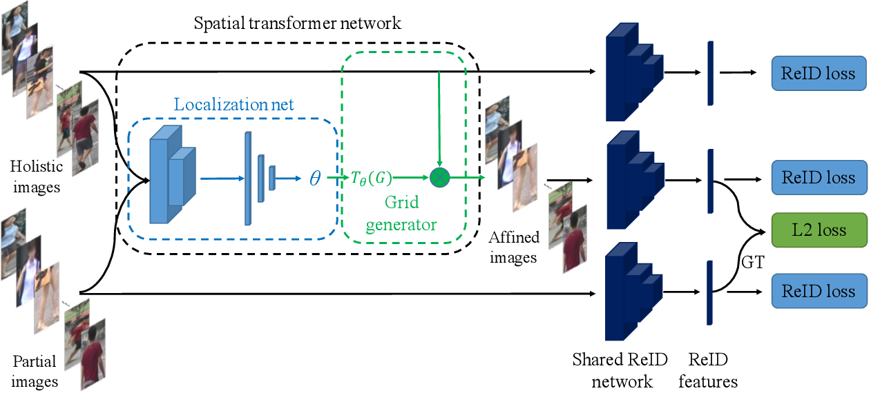Figure 3 for STNReID : Deep Convolutional Networks with Pairwise Spatial Transformer Networks for Partial Person Re-identification