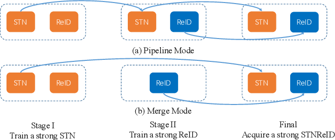 Figure 4 for STNReID : Deep Convolutional Networks with Pairwise Spatial Transformer Networks for Partial Person Re-identification