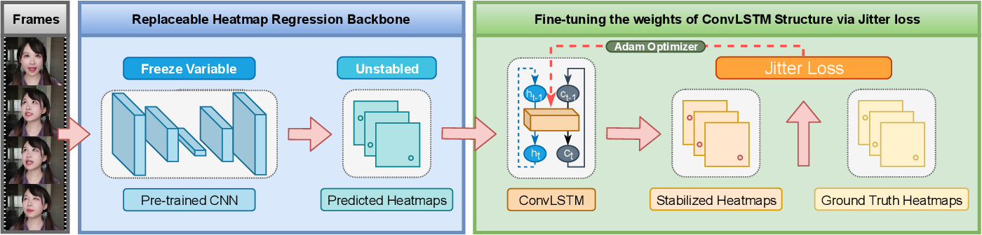 Figure 3 for A Backbone Replaceable Fine-tuning Network for Stable Face Alignment
