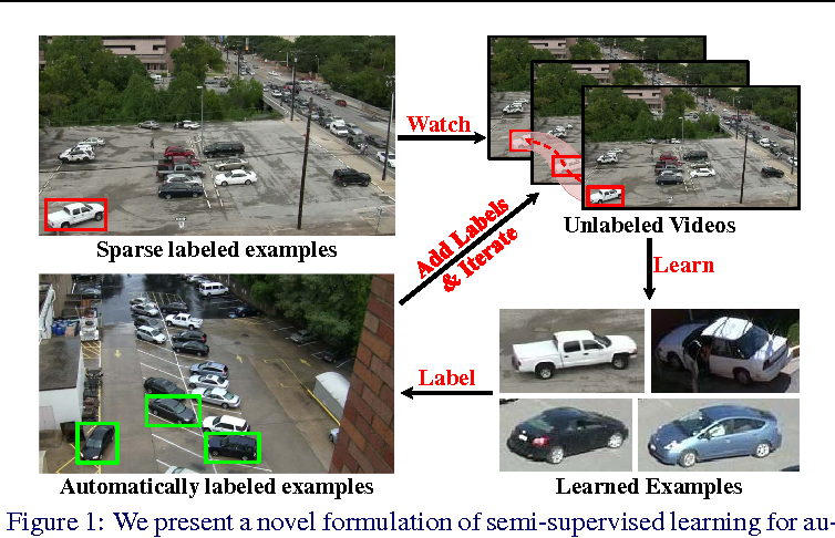 Figure 1 for Watch and Learn: Semi-Supervised Learning of Object Detectors from Videos