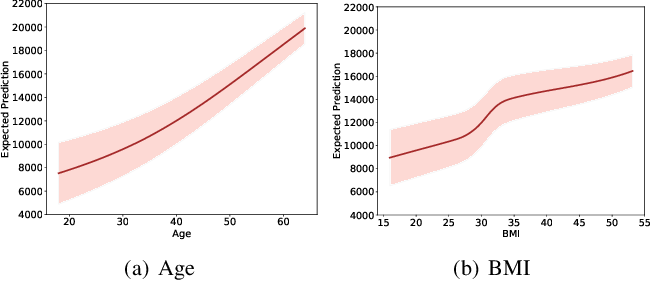 Figure 4 for Learn-By-Calibrating: Using Calibration as a Training Objective
