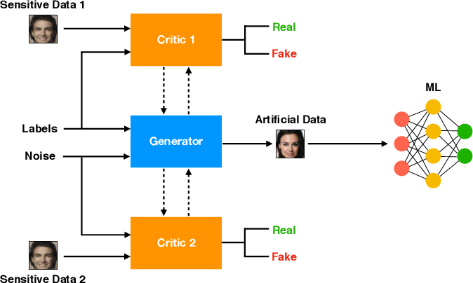 Figure 1 for Federated Generative Privacy