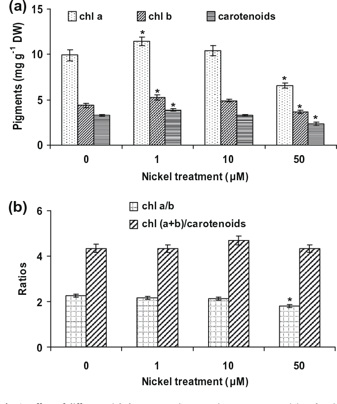 Ecophysiological Tolerance Of Elodea Canadensis To Nickel Exposure
