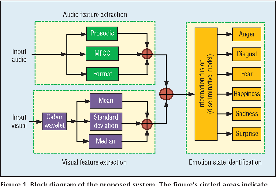 Figure 1 for Online Behavioral Analysis with Application to Emotion State Identification