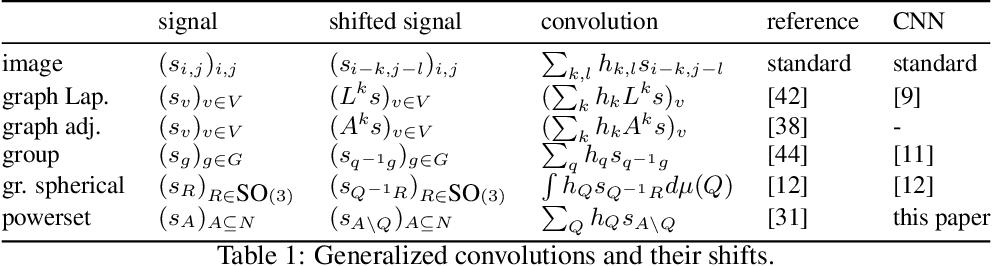 Figure 1 for Powerset Convolutional Neural Networks