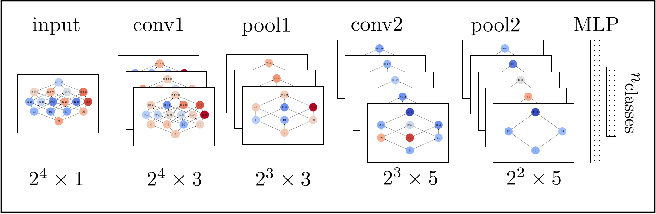 Figure 2 for Powerset Convolutional Neural Networks