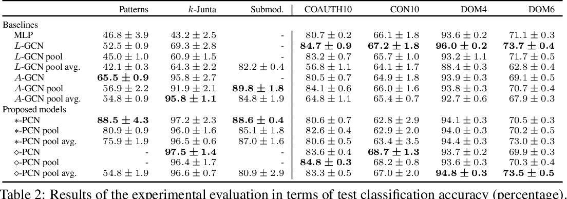 Figure 3 for Powerset Convolutional Neural Networks