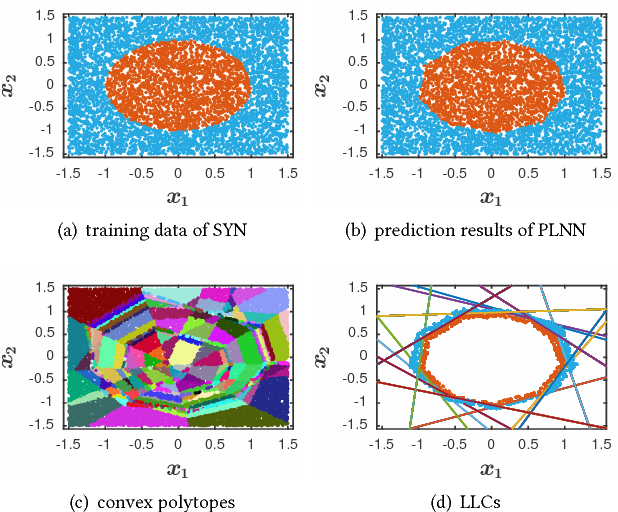 Figure 2 for Exact and Consistent Interpretation for Piecewise Linear Neural Networks: A Closed Form Solution