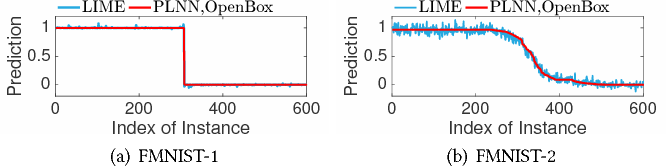 Figure 4 for Exact and Consistent Interpretation for Piecewise Linear Neural Networks: A Closed Form Solution