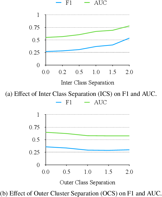 Figure 3 for CAC: A Clustering Based Framework for Classification