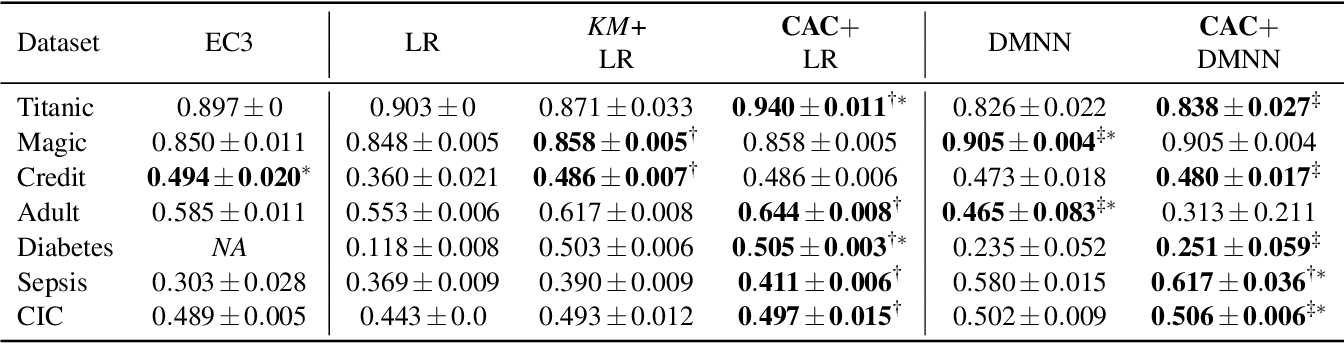 Figure 4 for CAC: A Clustering Based Framework for Classification