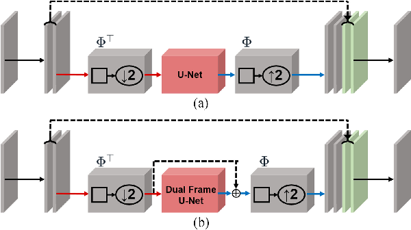 Figure 3 for Deep Residual Learning for Accelerated MRI using Magnitude and Phase Networks